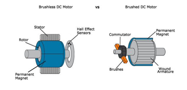 Brushless and brushed DC motor diagrams